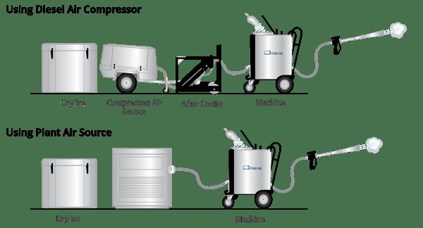 dry ice blasting system setup